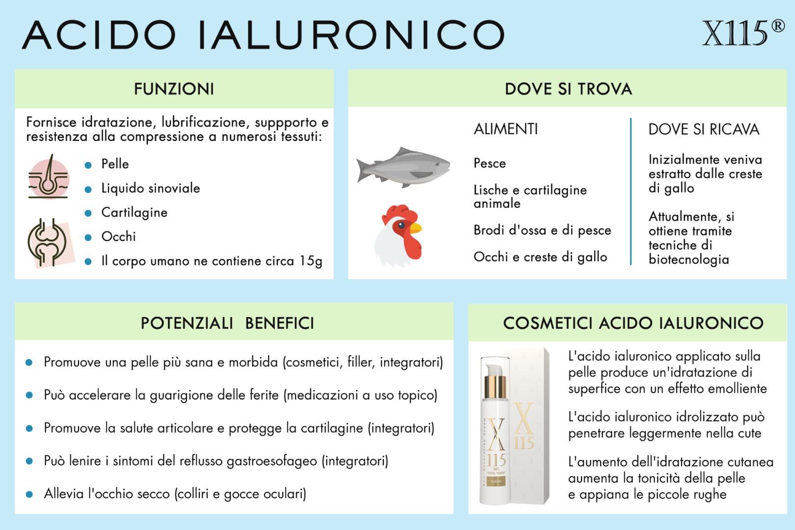 Acido Ialuronico Cosmetici Infografica