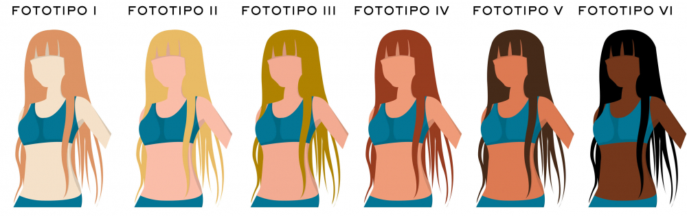 fototipi