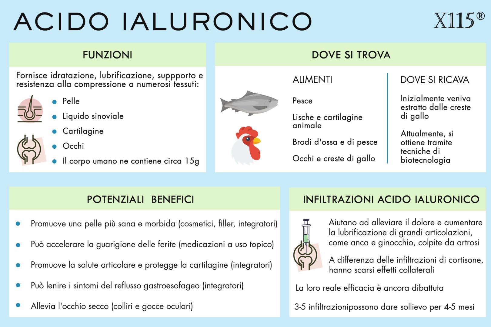 acido ialuronico infiltrazioni infografica