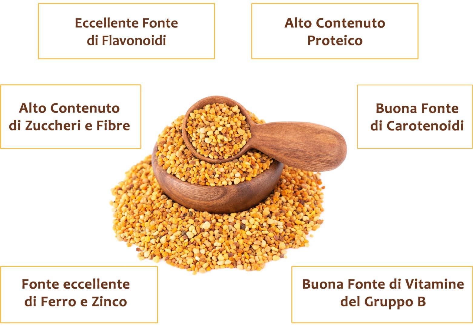 Polline Benefici