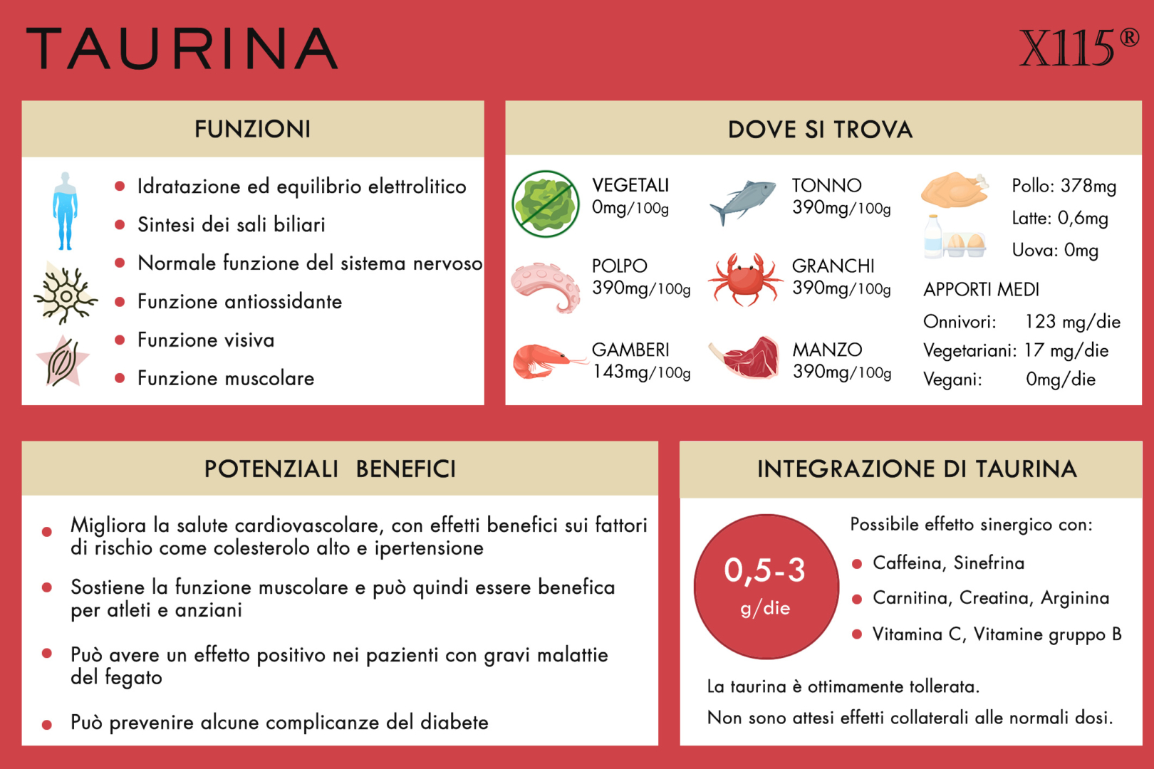 Taurina infografica