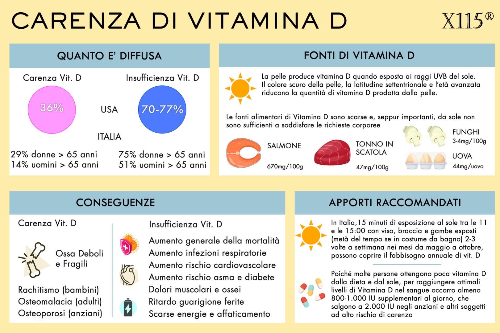 Carenza Vitamina D Infografica