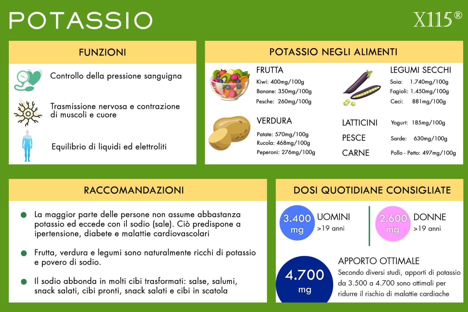 Potassio Infografica